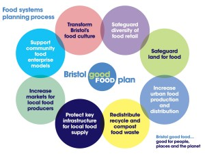 Key aims of the Bristol Good Food Plan
