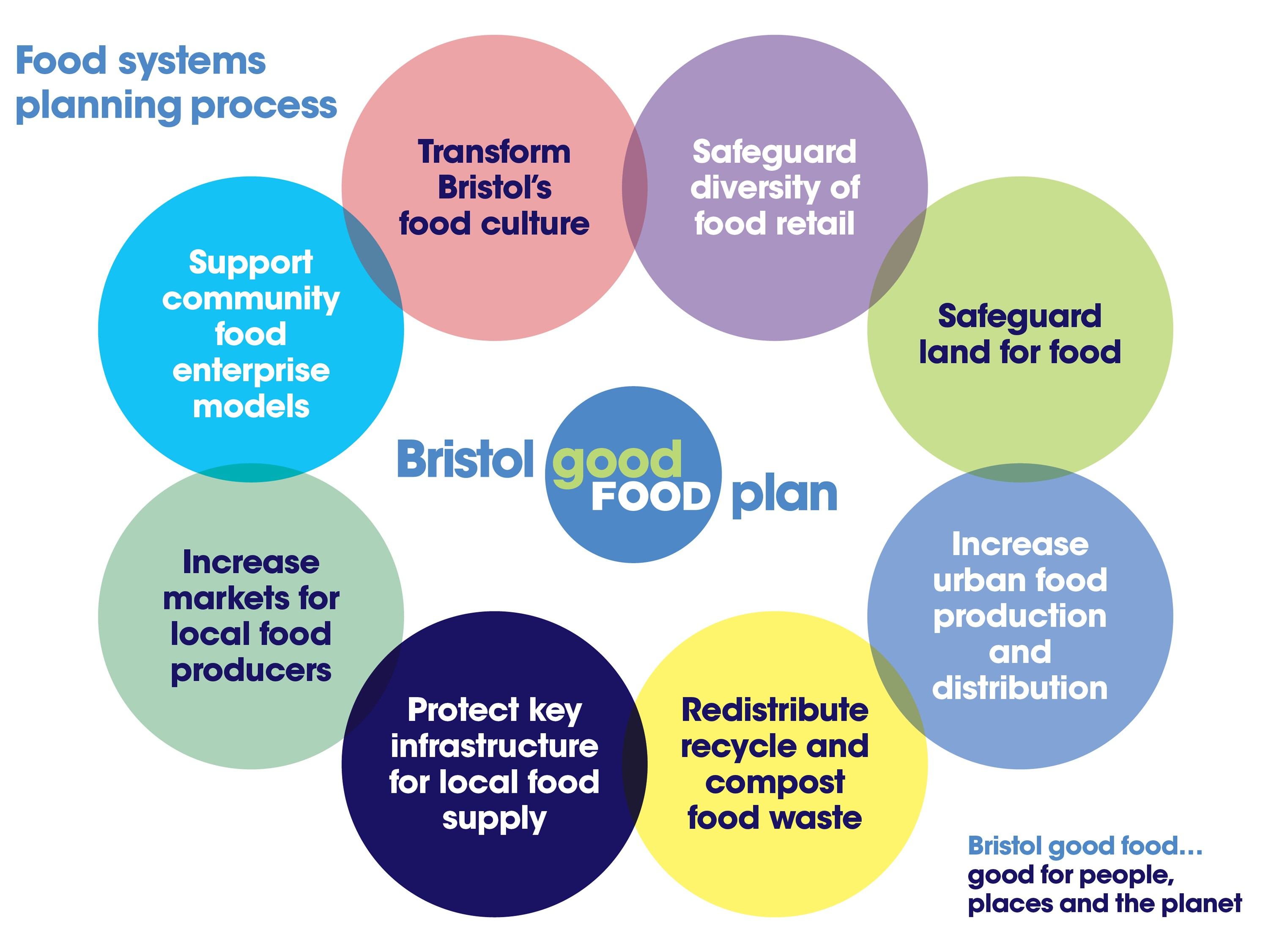 urban food strategy Since the turn of the century, more than 90 urban and regional sustainable food  systems plans and strategies have been devised by local administrations in the.
