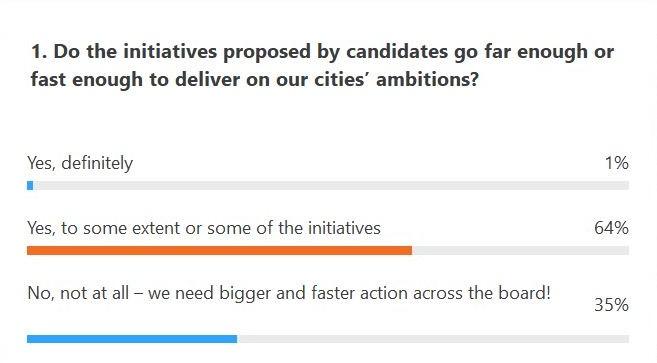 Bristol mayoral poll on their vision