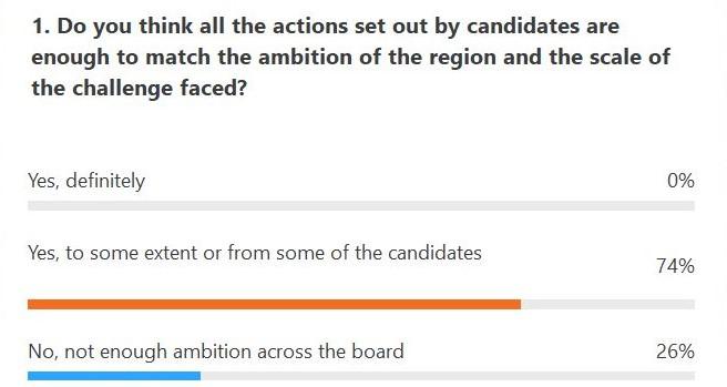 WECA mayor poll