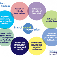 A wake-up call for food system resilience: Ten years on from the 'Who Feeds Bristol?' Report